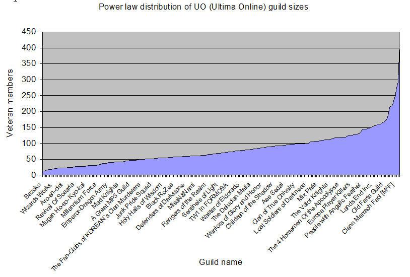 Ultima-online-statistiques-nombre-dunbar