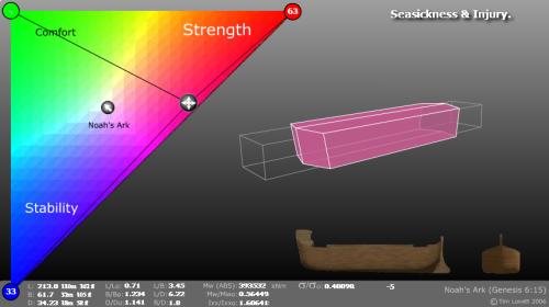 simulateur arche noé